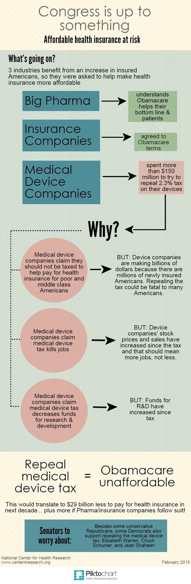 Med Device Tax