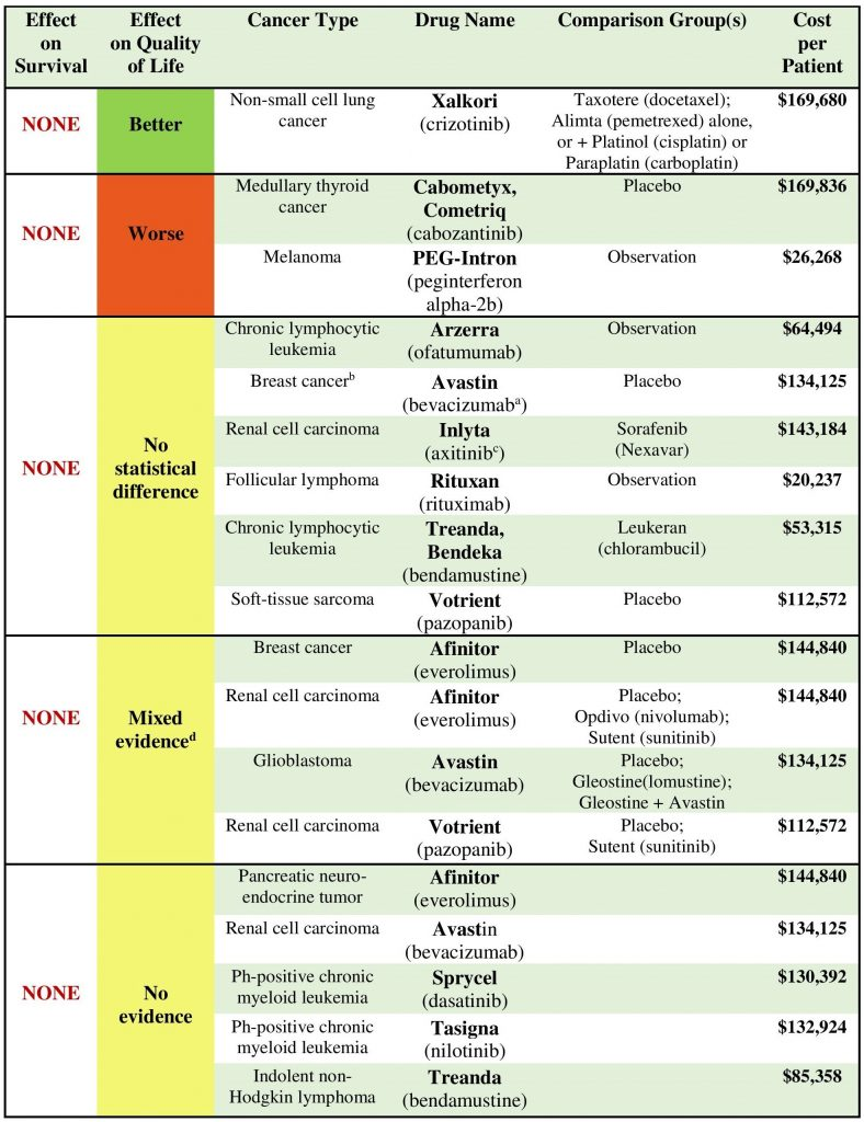 cancer-drug-table-page-001